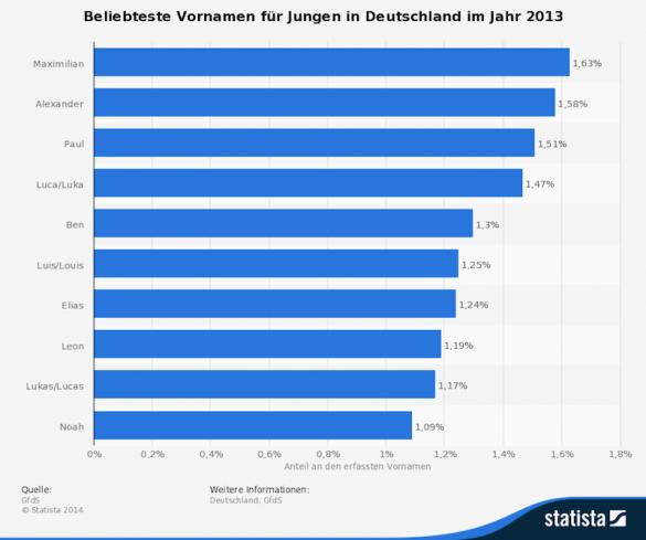 Statistik: Beliebteste Vornamen 2013 für Jungen in Deutschland | Statista