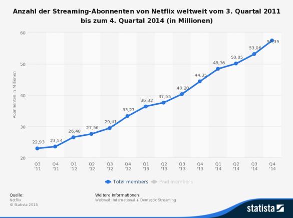 Steigerung der Nutzerzahlen bei Netflix über drei Jahre