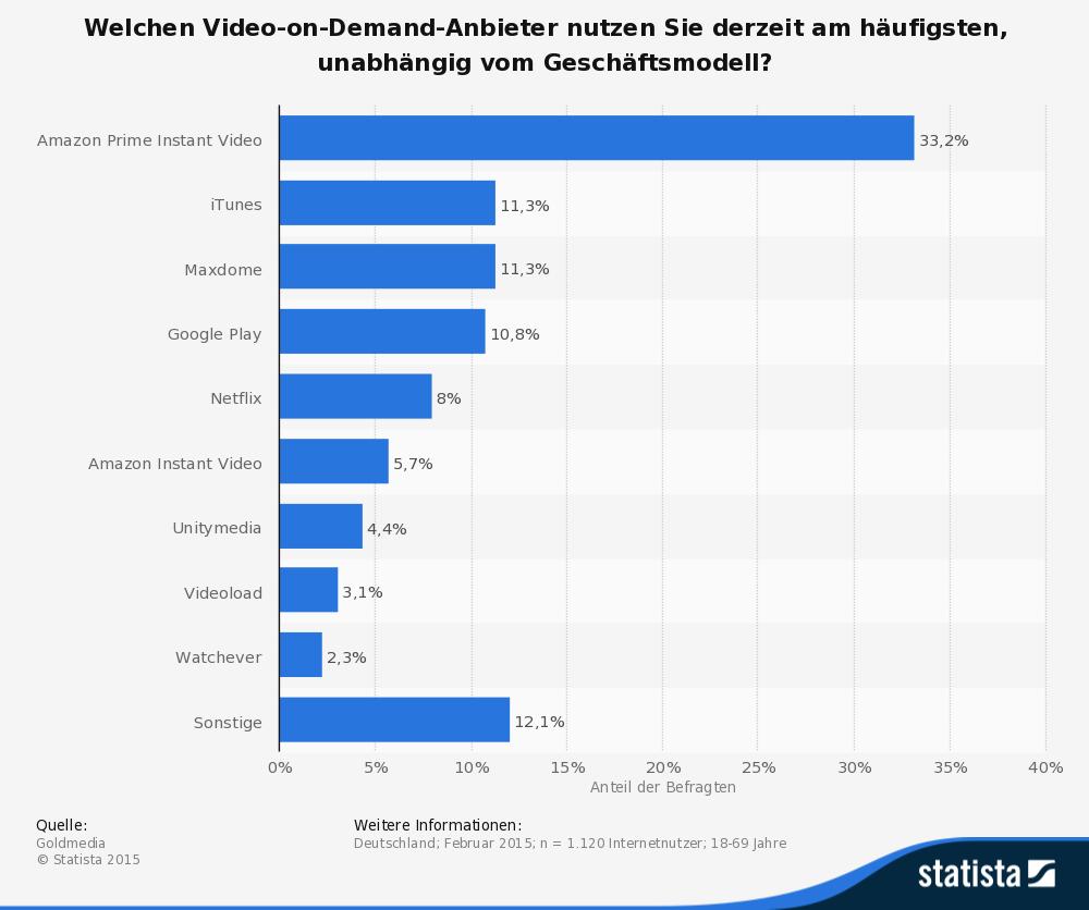 Video On Demand Anbieter