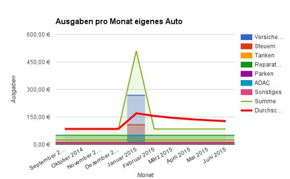 Ausgaben für das eigene Auto pro Monat (berechnet)