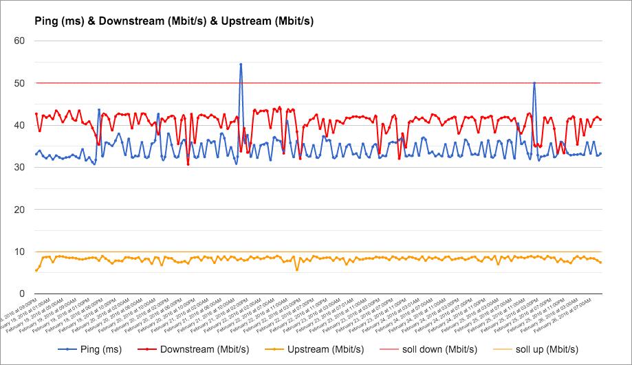 Grafisch aufbereiteter Speedtest